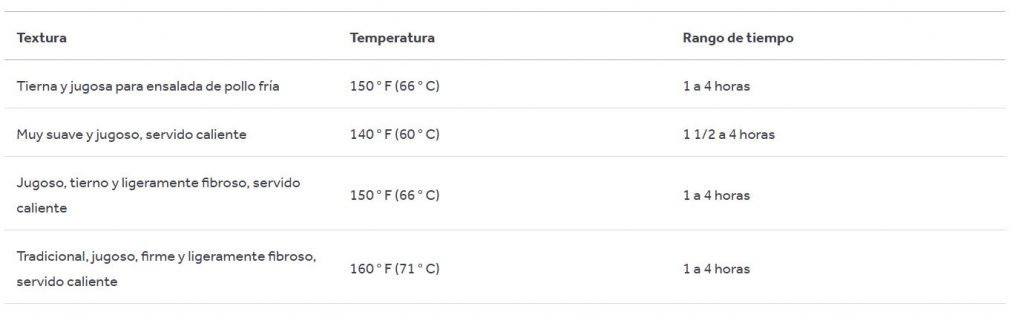 tabla temperaturas sous vide pechuga de pollo